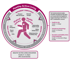 physical literacy graphic